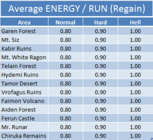 Average Energy - Run (Regain)