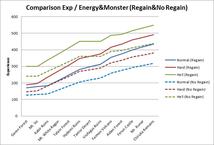 Comparison Exp - energy&monster (regain&no regain)