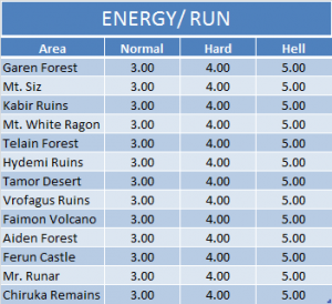 Energy - Run
