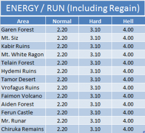 Energy -Run (Including Regain)