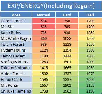 Exp - Energy (Including Regain)