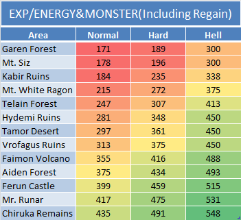 Exp - Energy&Monster (Including Regain)