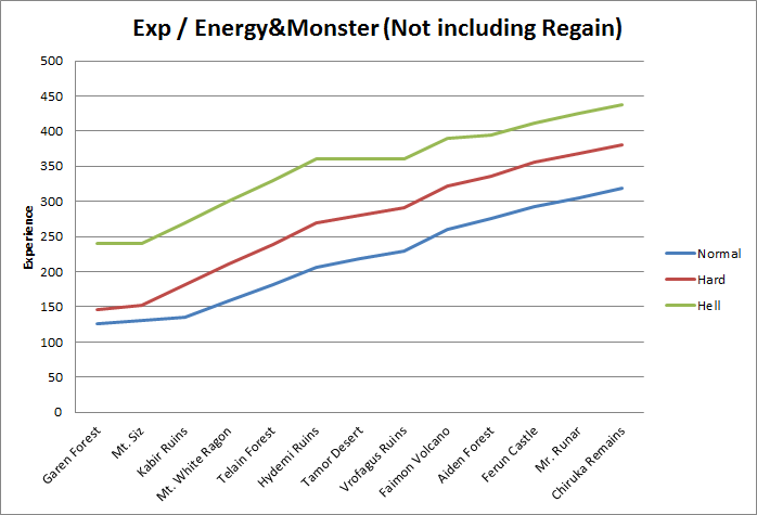 Exp - energy&monster Chart Lines (not including regain)