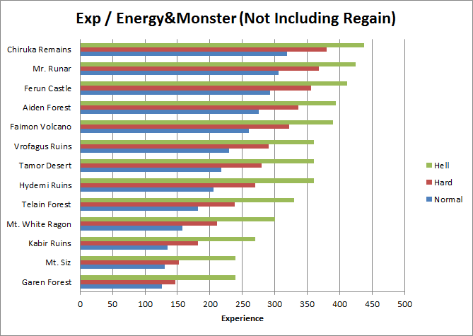 Exp - energy&monster Chart (not including regain)