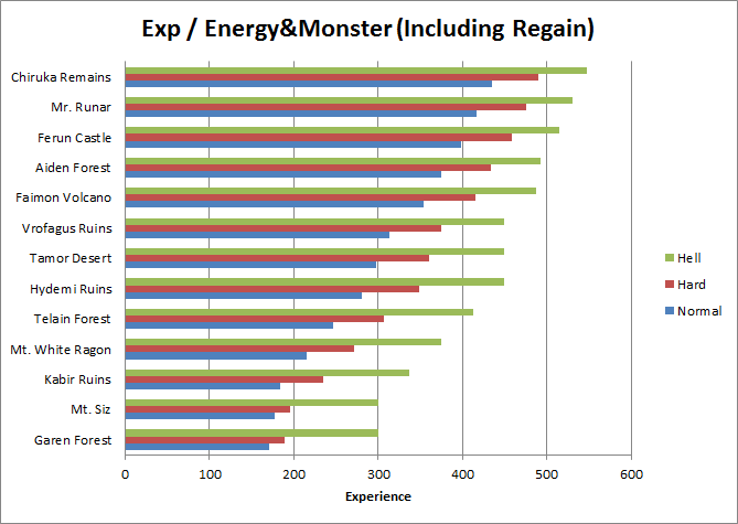 Exp - energy&monster chart (including regain)