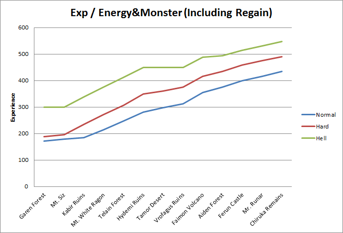 Exp - energy&monster chart lines (including regain)