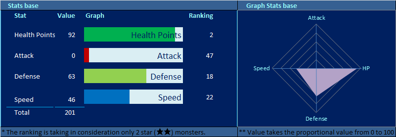 gorgo stats summoners war