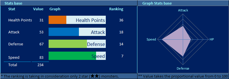 Shannon Stats
