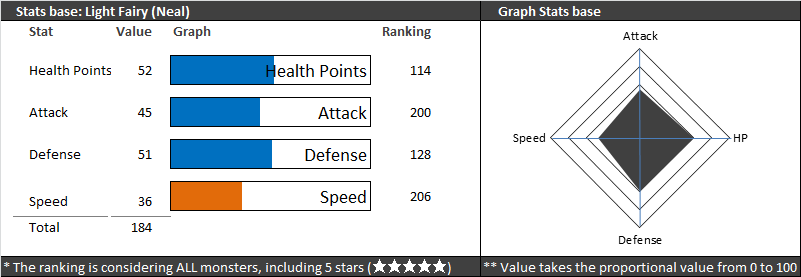neal stats