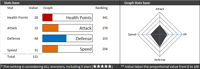 lukan stats summoners war