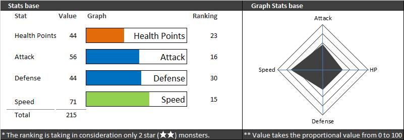seal stats summoners war
