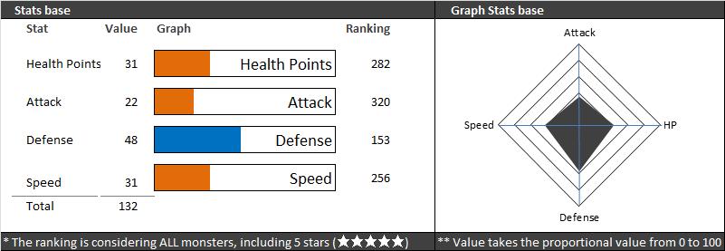 sharman stats summoners war