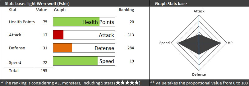 eshir stats summoners wars