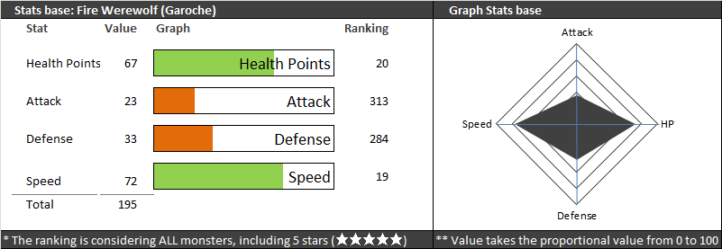 garoche stats summoners war