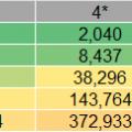 Average Mana needed fractioned