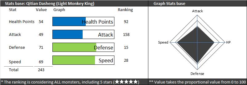 monkey king summoners war